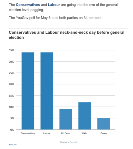 Polls 2015